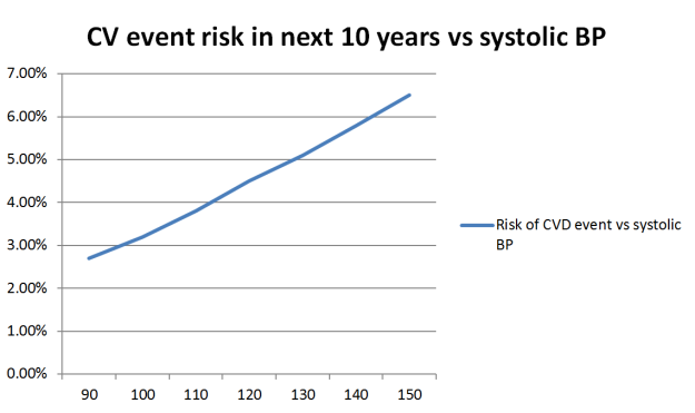 CV event risk in next 10 years vs systolic BP